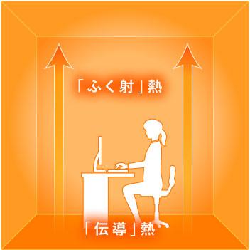 「ふく射」熱+「伝導」熱